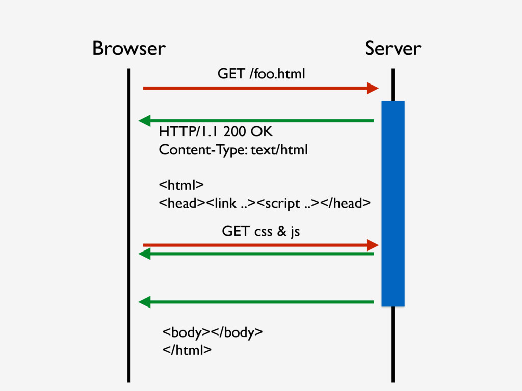 Browser Server GET /foo.html <body></body> </ht...