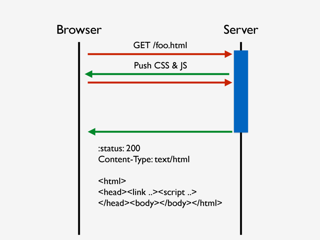 Browser Server Push CSS & JS :status: 200 Conte...