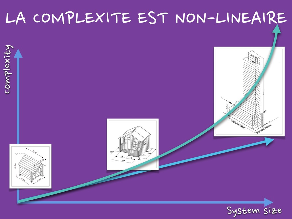 Complexity System size LA COMPLEXITE EST NON-LI...