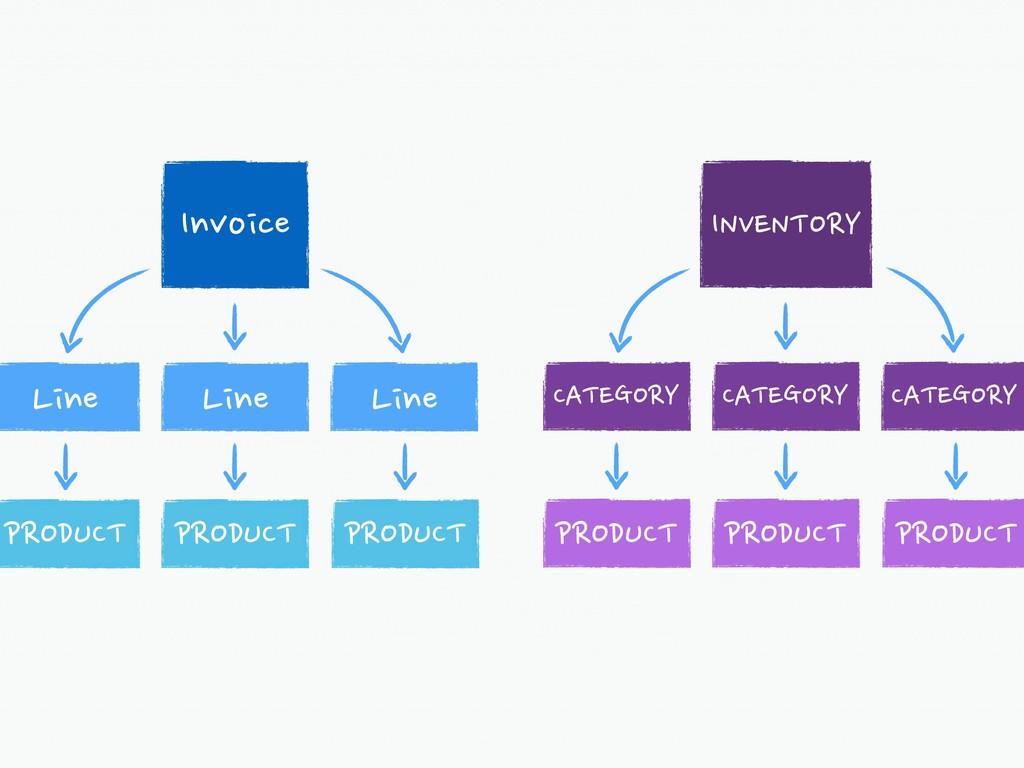 Line Invoice PRODUCT Line Line PRODUCT PRODUCT ...