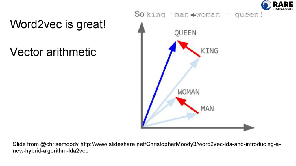Word2vec is great! Vector arithmetic Slide from...