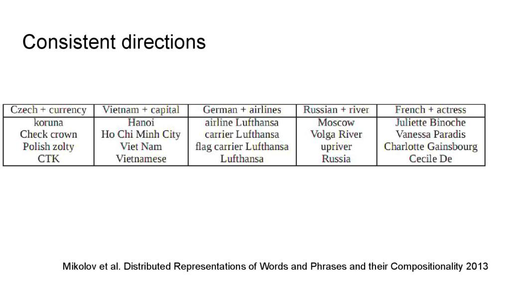 Consistent directions Mikolov et al. Distribute...