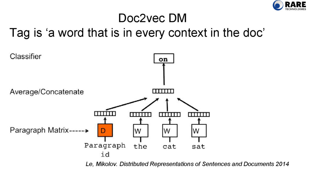 Doc2vec DM Tag is 'a word that is in every cont...