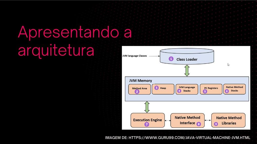 Apresentando a arquitetura IMAGEM DE: HTTPS://W...