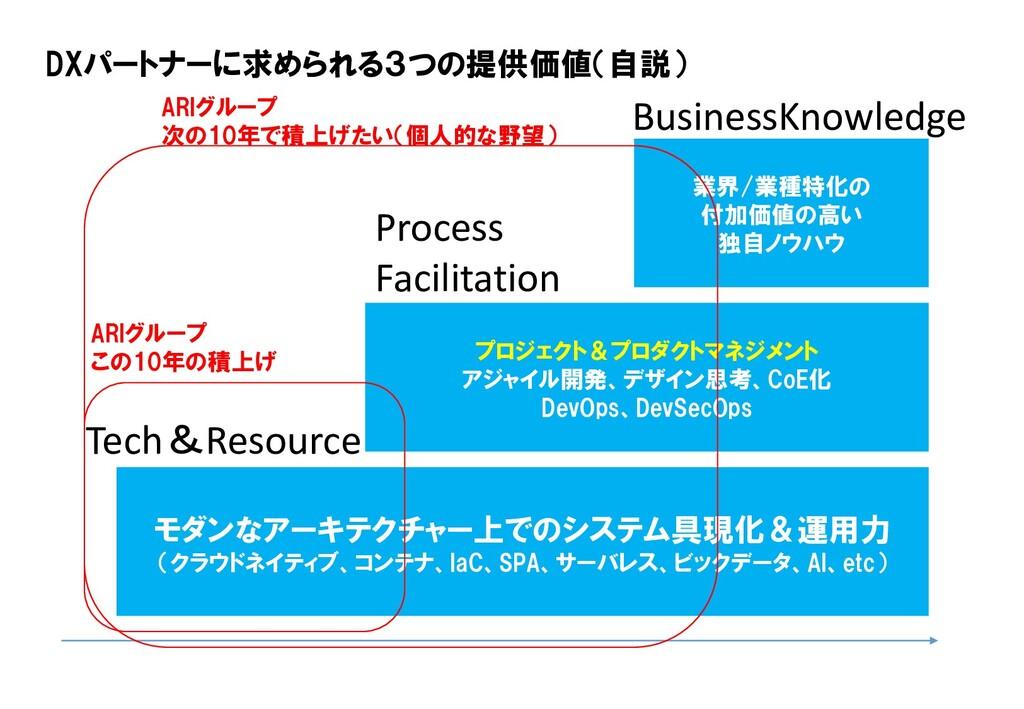 モダンなアーキテクチャー上でのシステム具現化&運用力 (クラウドネイティブ、コンテナ、IaC、...