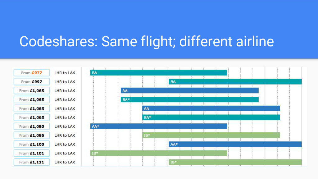 Codeshares: Same flight; different airline