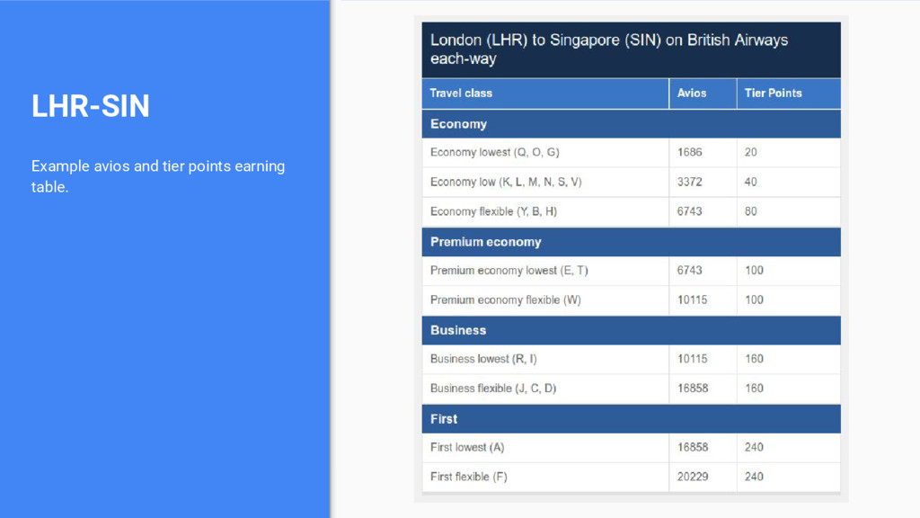 LHR-SIN Example avios and tier points earning t...