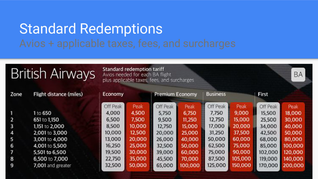 Standard Redemptions Avios + applicable taxes, ...