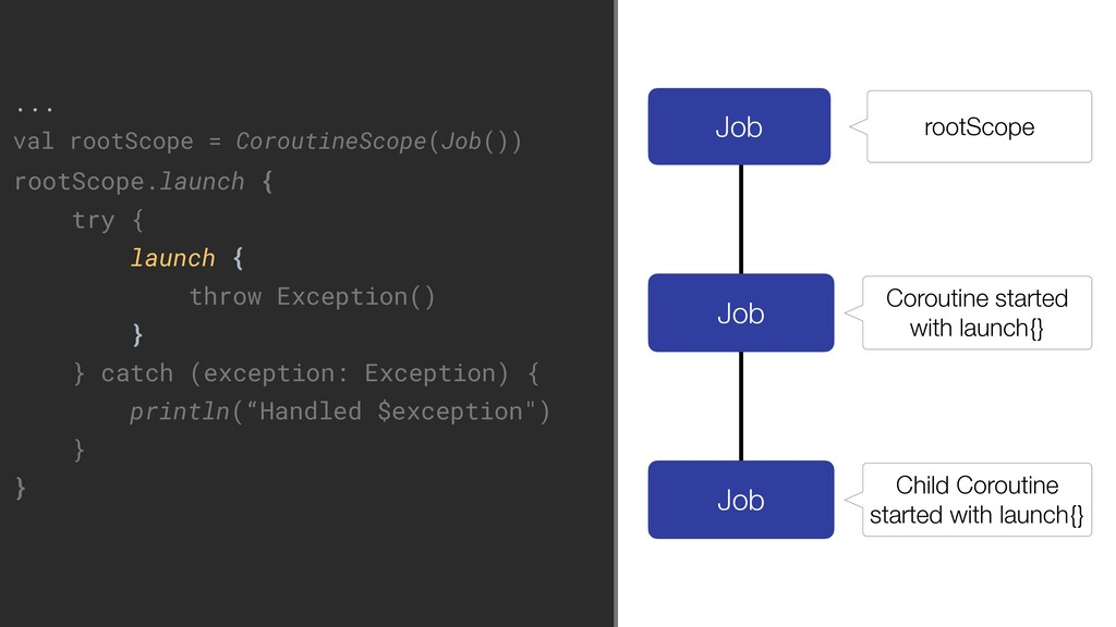 Job Child Coroutine started with launch{} ... v...