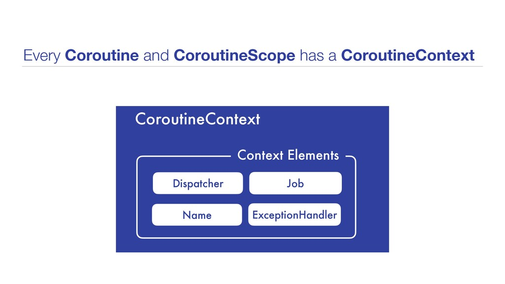 Every Coroutine and CoroutineScope has a Corout...
