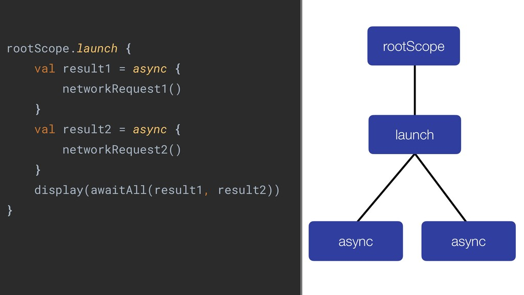 rootScope.launch { val result1 = async { networ...