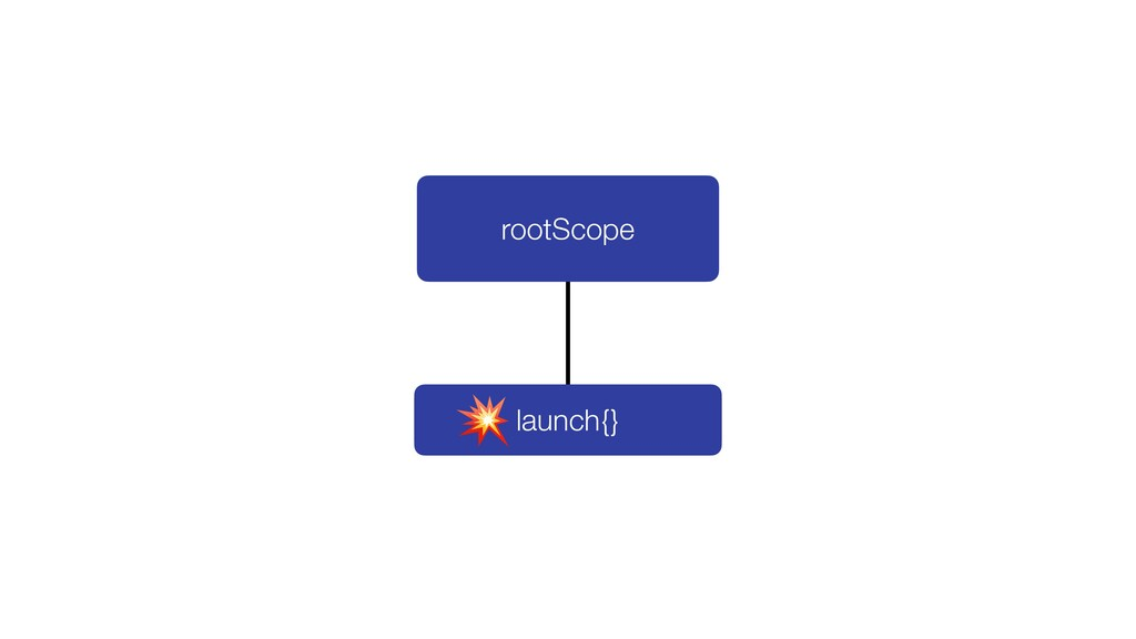 launch{} rootScope