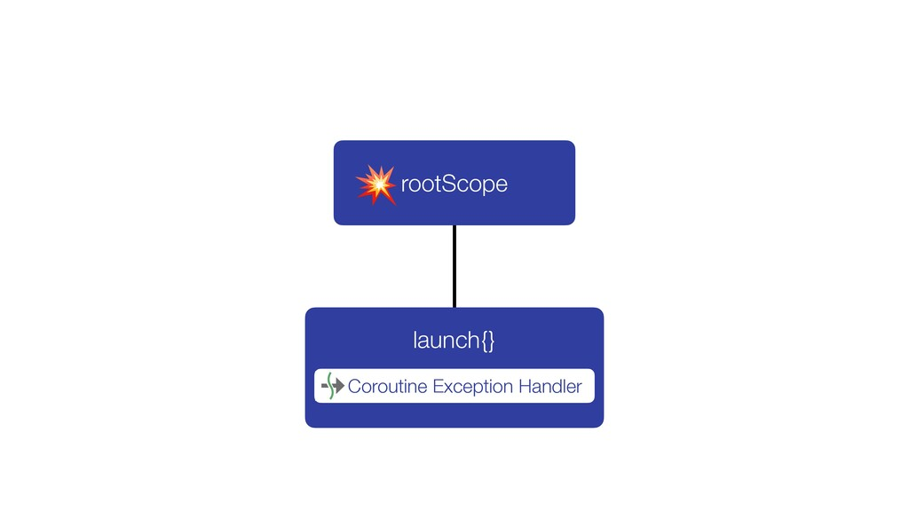 launch{} rootScope Coroutine Exception Handler