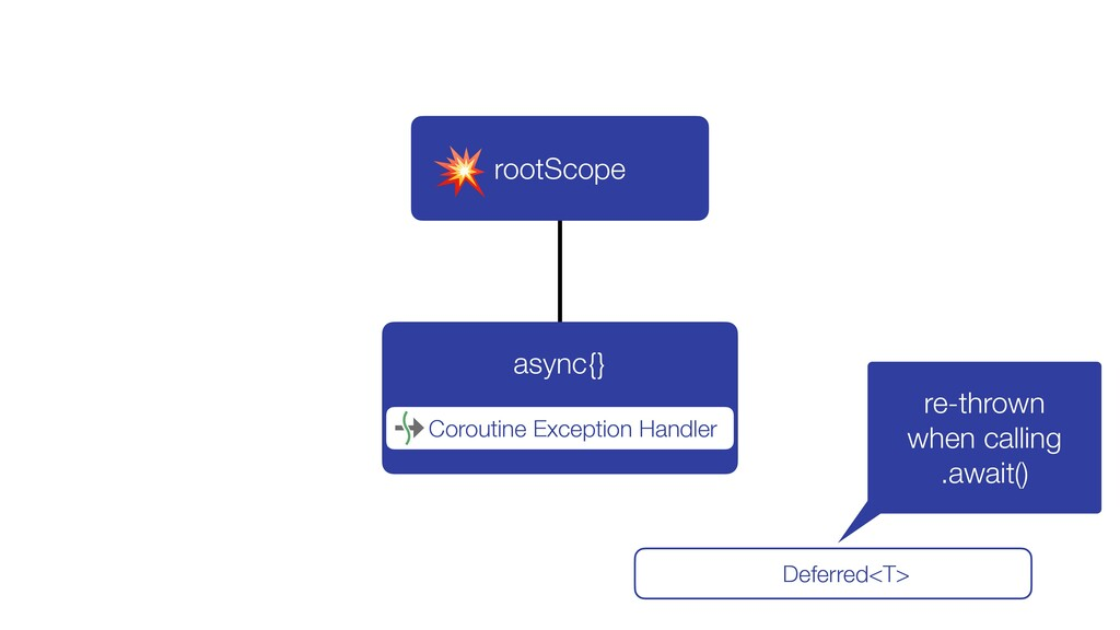 async{} rootScope Coroutine Exception Handler D...