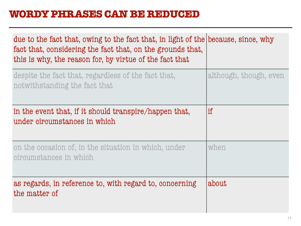 13 WORDY PHRASES CAN BE REDUCED due to the fact...