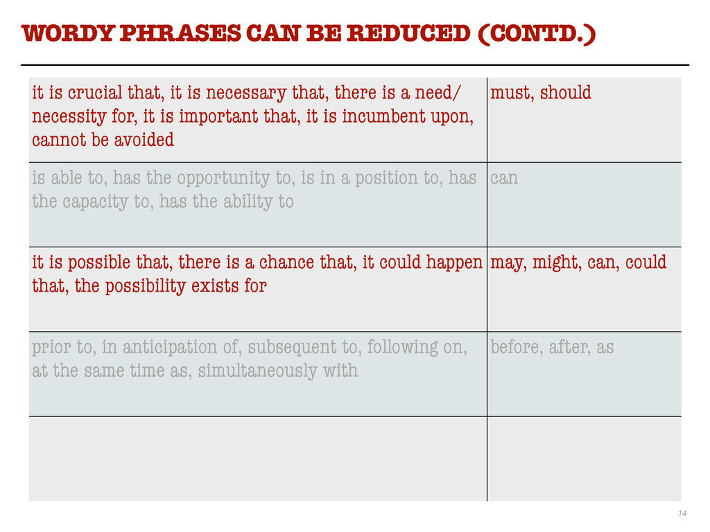 14 WORDY PHRASES CAN BE REDUCED (CONTD.) it is ...
