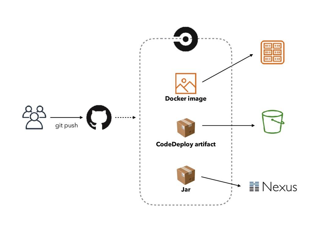 Docker image CodeDeploy artifact Jar git push