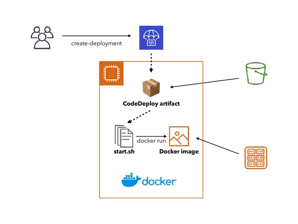Docker image start.sh  CodeDeploy artifact crea...
