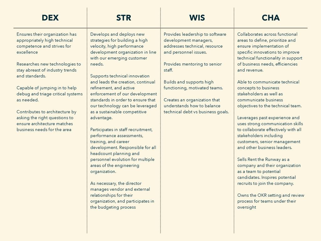 DEX STR WIS CHA Ensures their organization has ...