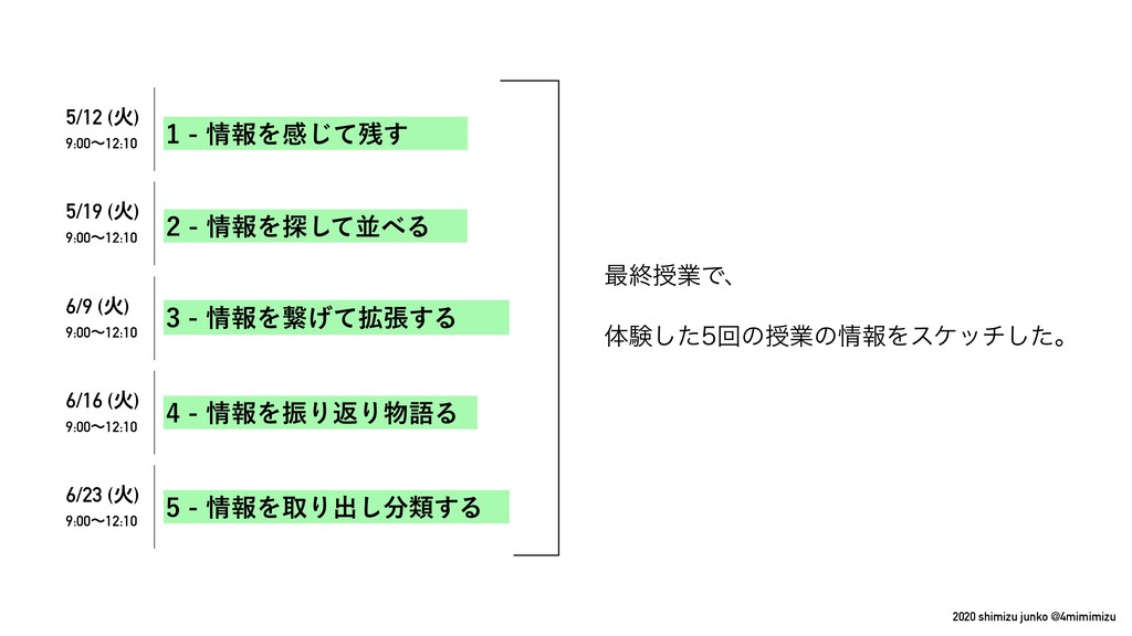 2020 shimizu junko @4mimimizu ࠷ऴतۀͰɺ ମݧͨ͠ճͷतۀ...
