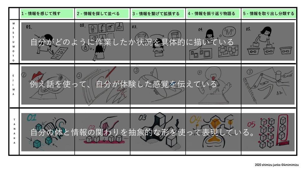 2020 shimizu junko @4mimimizu ใΛऔΓग़͠ྨ͢Δ ...
