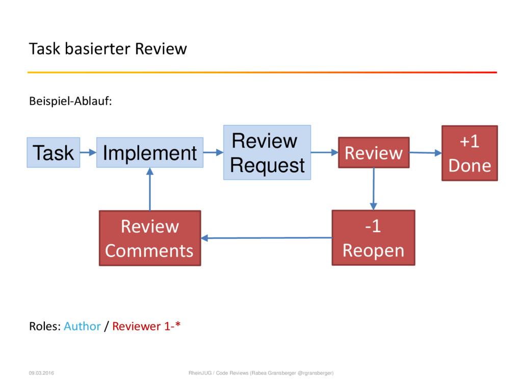 Task basierter Review Beispiel-Ablauf: Roles: A...