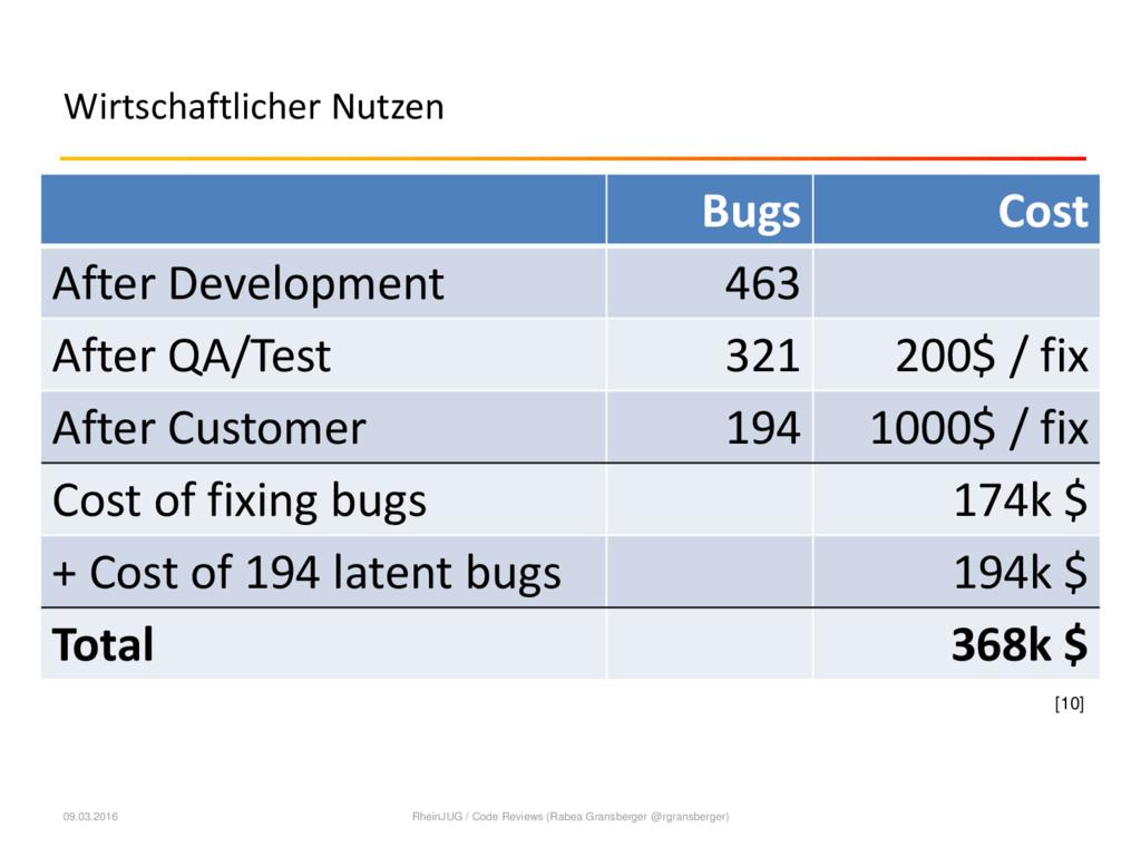 Wirtschaftlicher Nutzen [10] Bugs Cost After De...