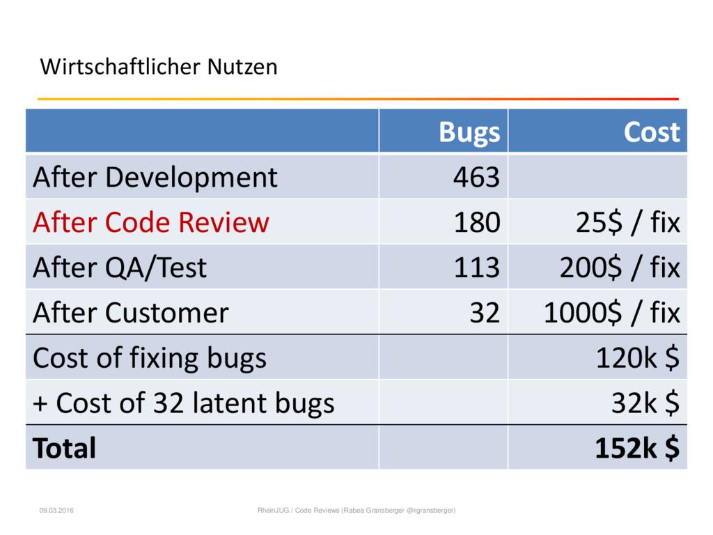 Wirtschaftlicher Nutzen Bugs Cost After Develop...