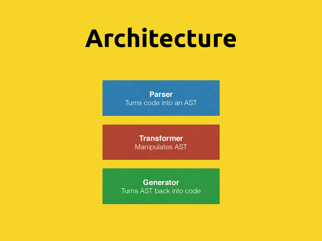 Architecture Parser Turns code into an AST Tran...