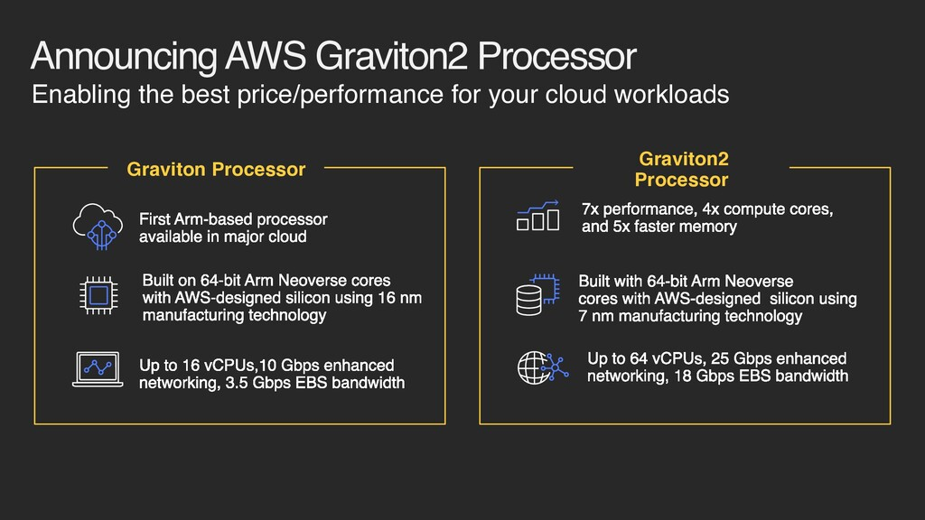Announcing AWS Graviton2 Processor First Arm-ba...