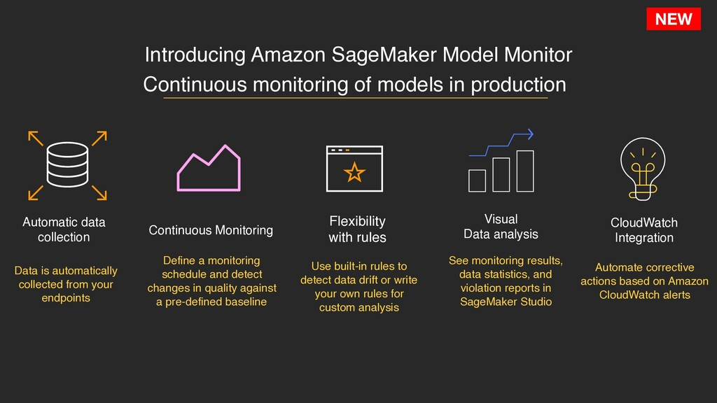 NEW Introducing Amazon SageMaker Model Monitor ...