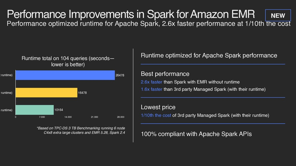Performance Improvements in Spark for Amazon EM...
