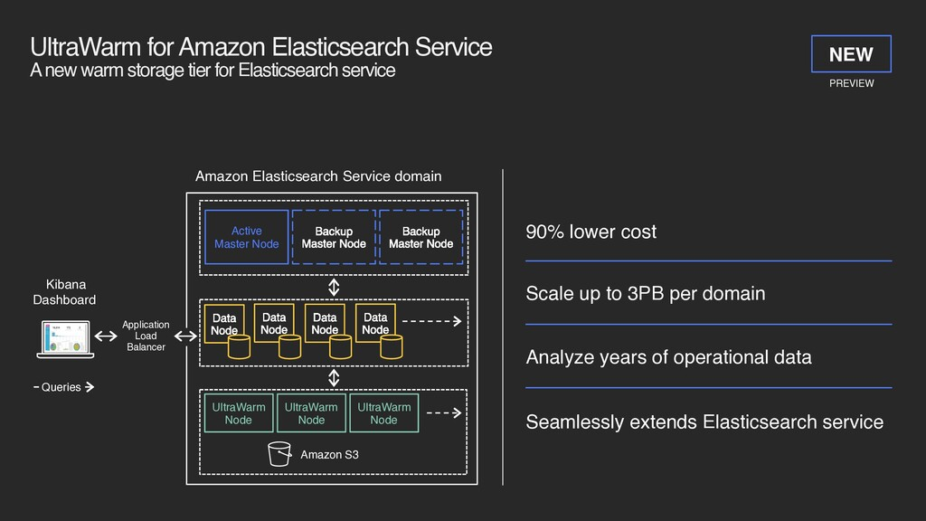 UltraWarm for Amazon Elasticsearch Service 