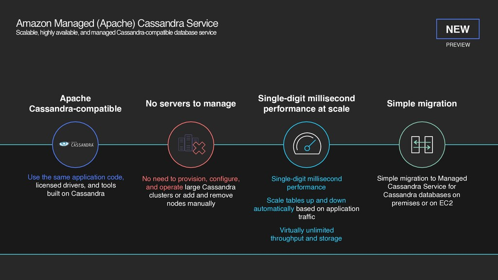Amazon Managed (Apache) Cassandra Service