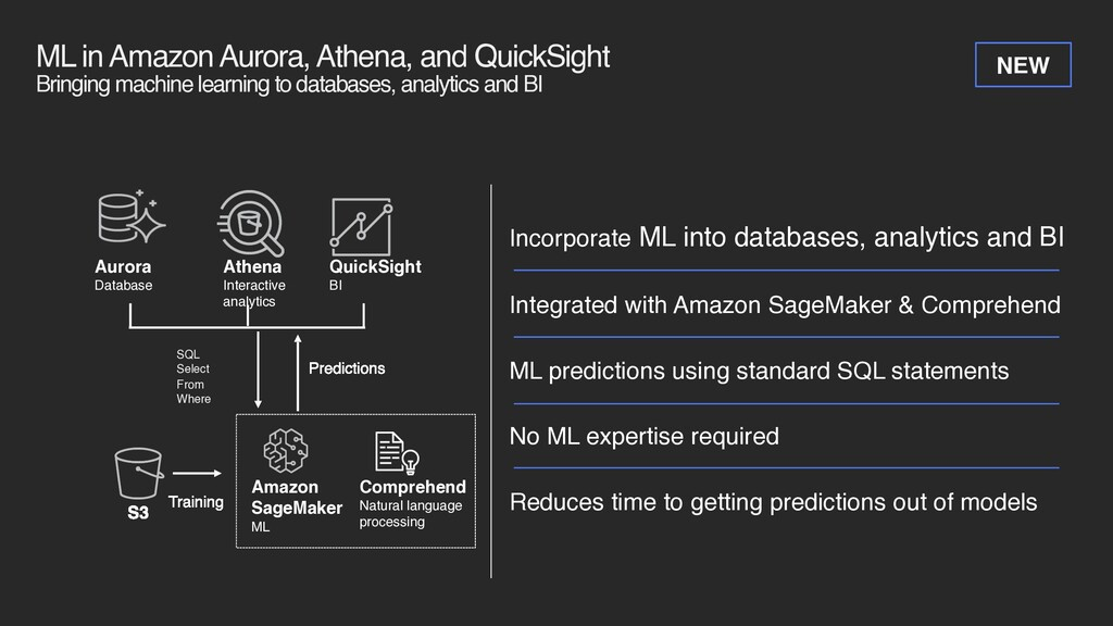 ML in Amazon Aurora, Athena, and QuickSight