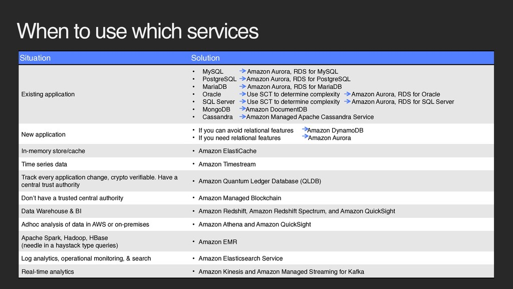 When to use which services Situation Solution E...
