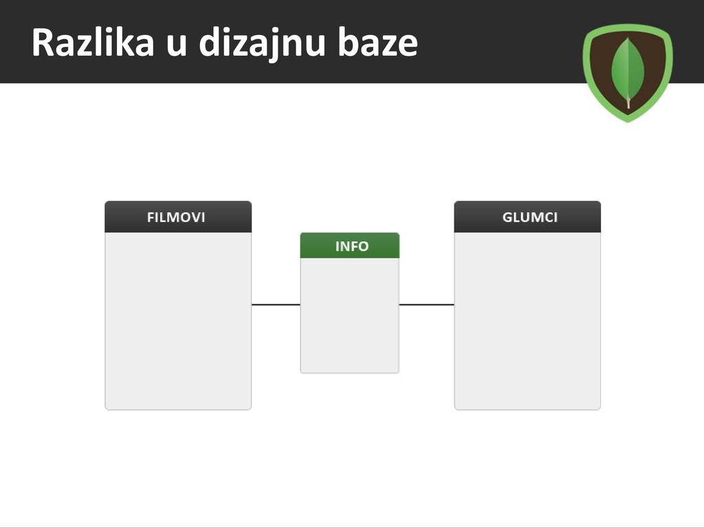 Razlika u dizajnu baze