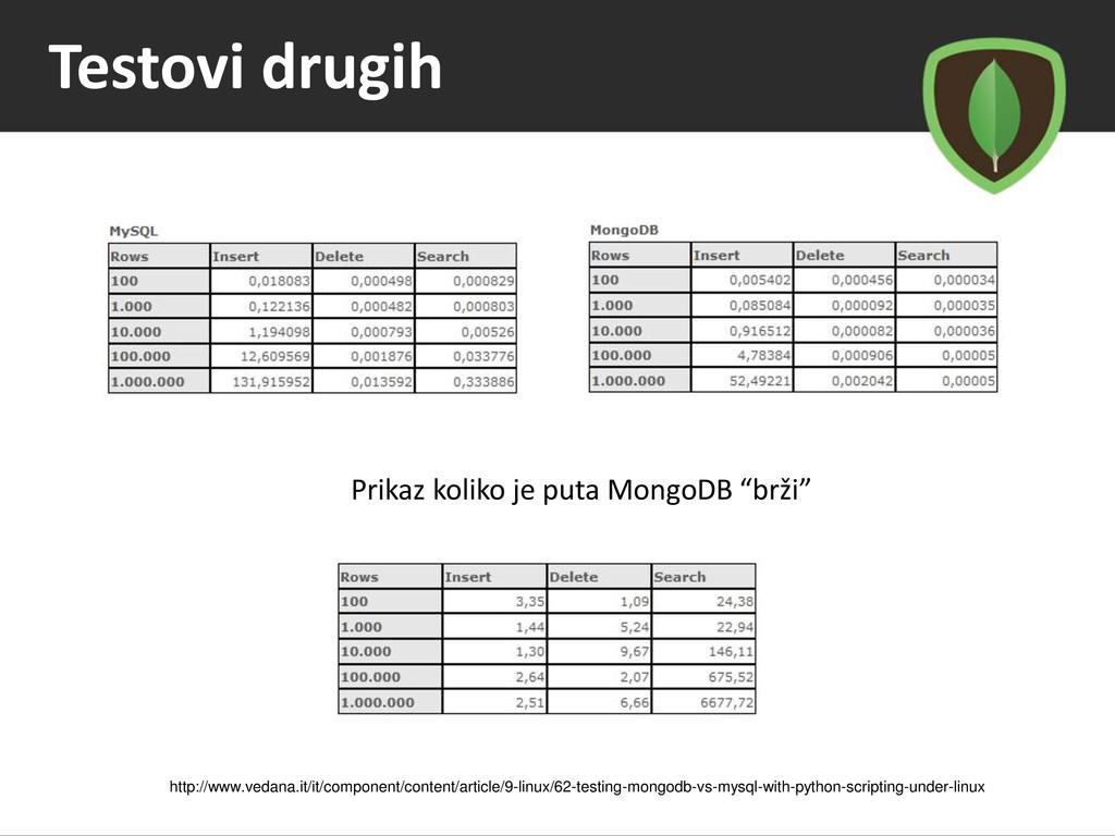 """Testovi drugih Prikaz koliko je puta MongoDB """"b..."""
