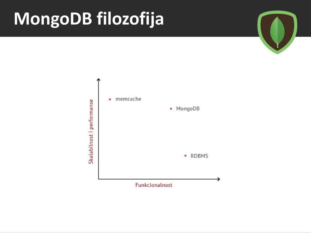 MongoDB filozofija