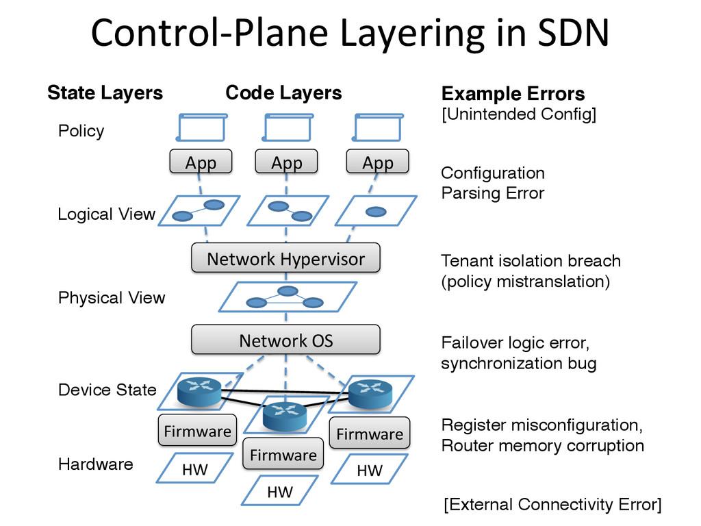 Control-‐Plane Layering in SDN  Fi...