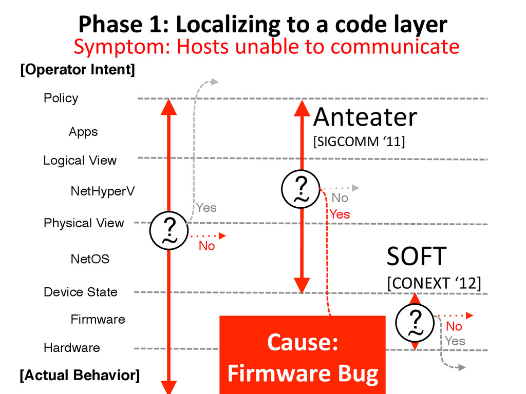 Phase 1: Localizing to a code ...