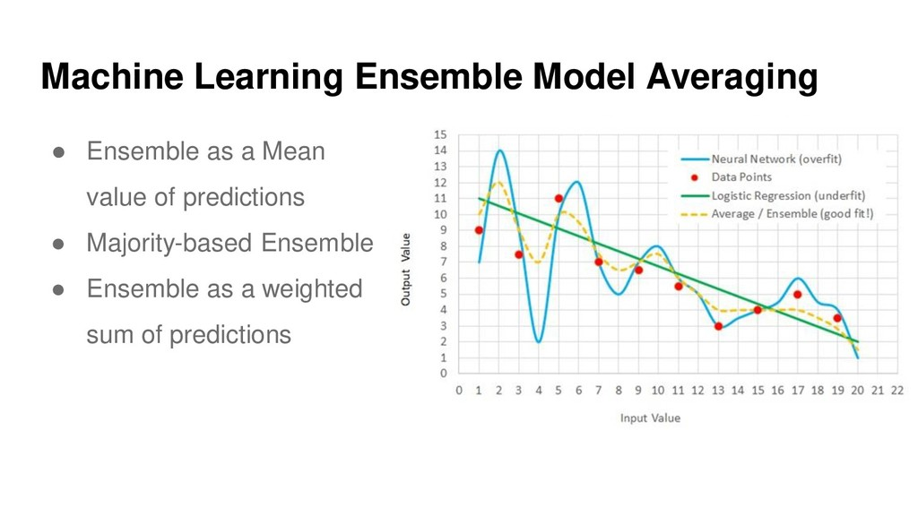 ● Ensemble as a Mean value of predictions ● Maj...