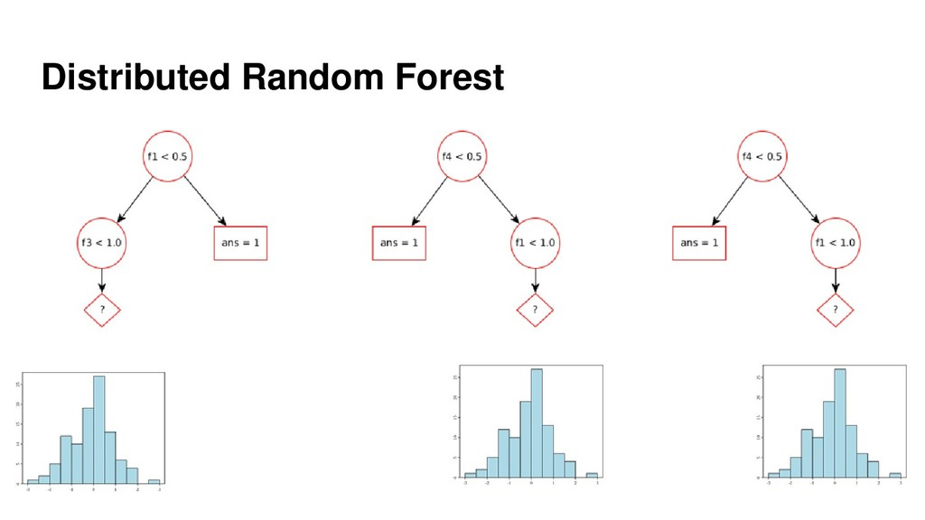 Distributed Random Forest