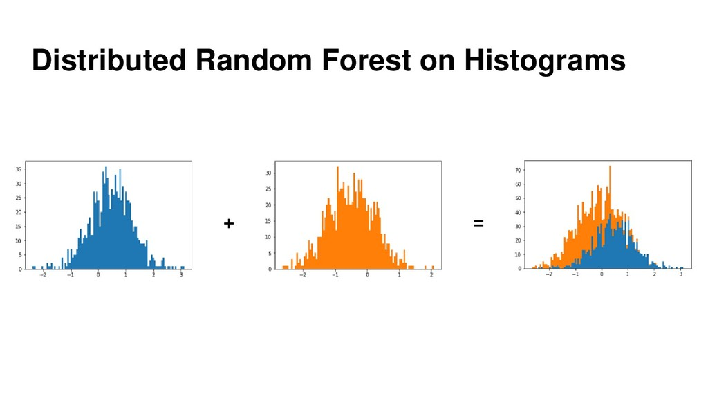 Distributed Random Forest on Histograms