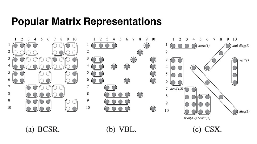 Popular Matrix Representations