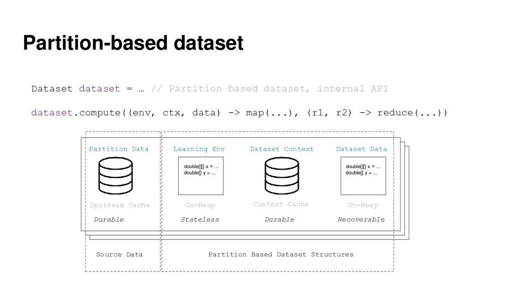 Partition-based dataset Partition Data Dataset ...