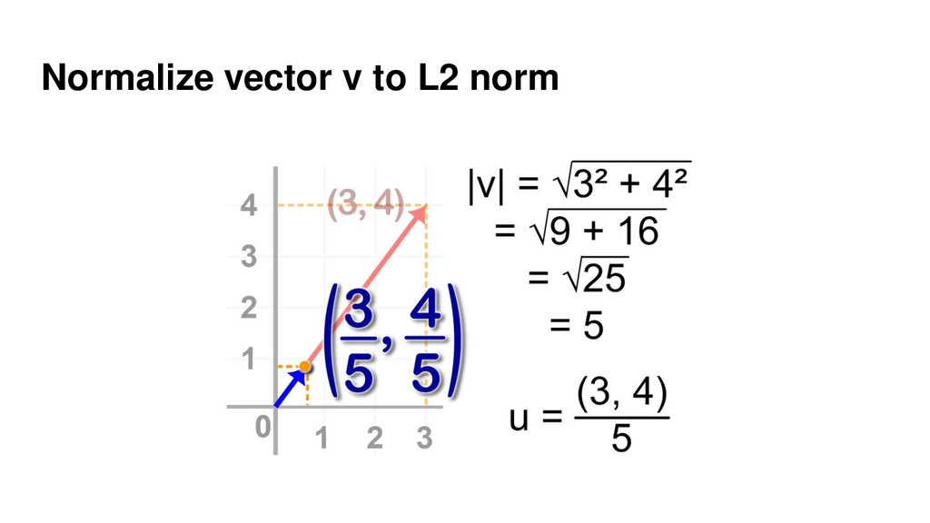 Normalize vector v to L2 norm