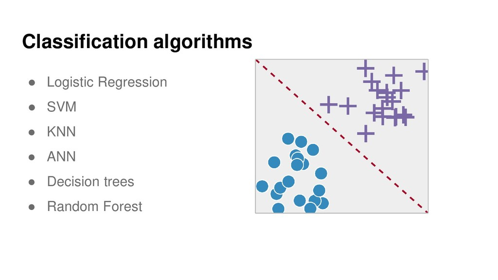 Classification algorithms ● Logistic Regression...