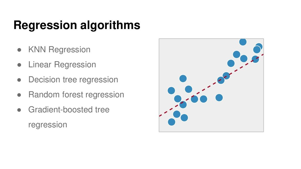 Regression algorithms ● KNN Regression ● Linear...