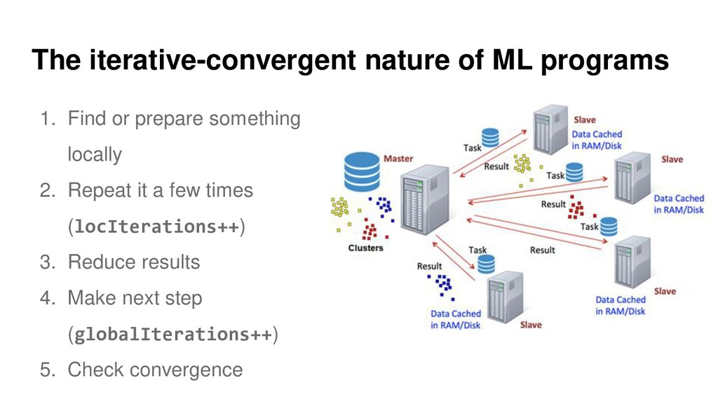 The iterative-convergent nature of ML programs ...